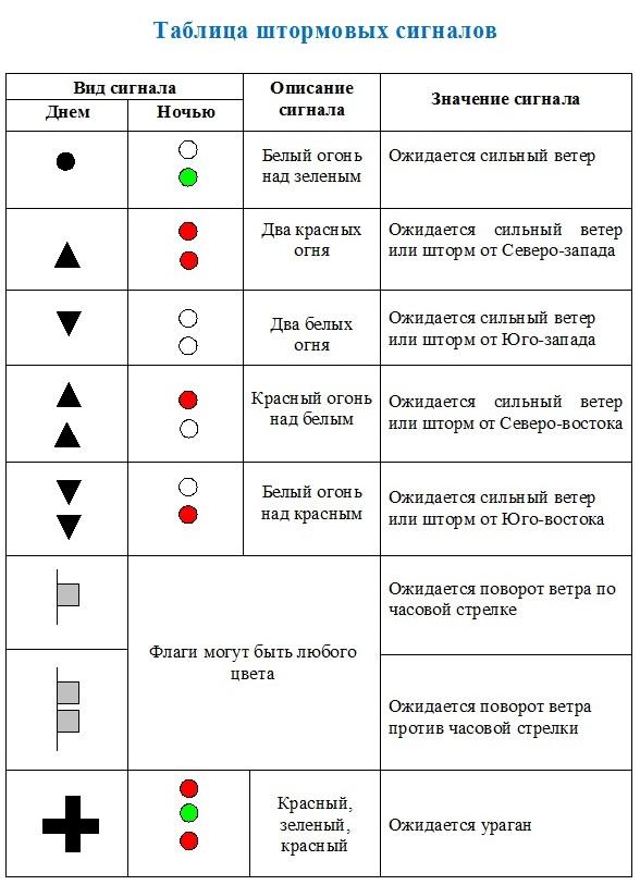 таблица сигналов