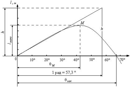 диаграмма статической остойчивости - ДСО