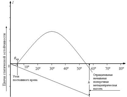 диаграмма статической остойчивости у судна с отрицательной начальной метацентрической высотой