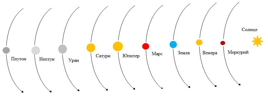 рисунок солнечной системы