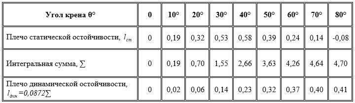 Пример таблицы для вычислений.