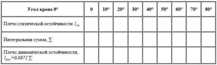Таблица для вычислений.