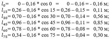 Пример вычисления плеч статической остойчивости при поперечном перемещении груза.