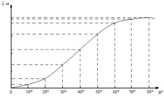 Диаграмма динамической остойчивости судна