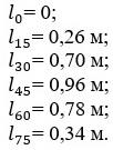 Пример значения плеч статической остойчивости.
