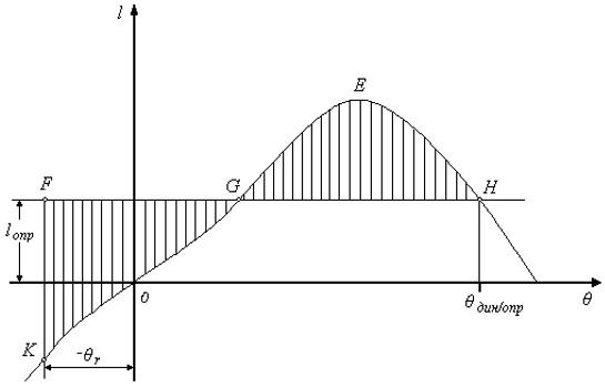Диаграмма статической остойчивости