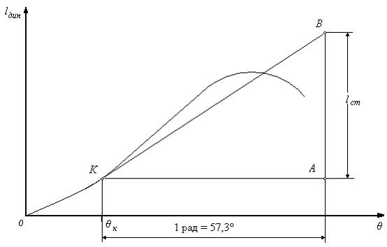 Диаграмма динамической остойчивости