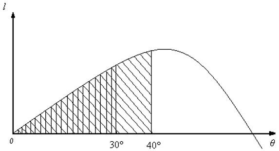Диаграмма статической остойчивости с площадями.