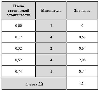 Таблица вычисления суммы
