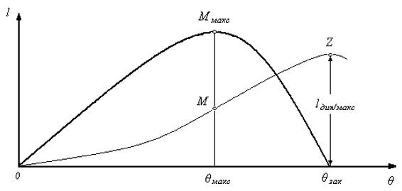 Диаграммы статической и динамической остойчивости