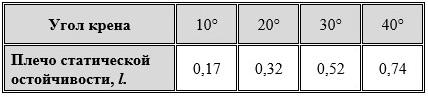 Таблица плеч статической остойчивости до угла крена 40 градусов