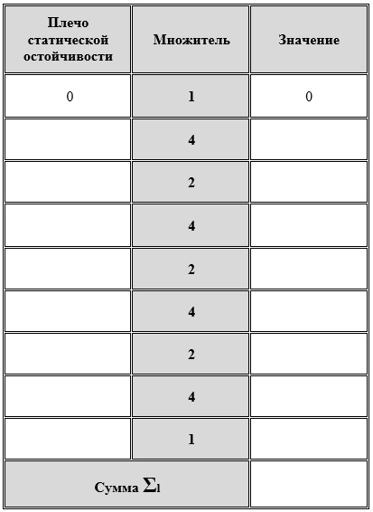 Таблица суммы через 5 градусов
