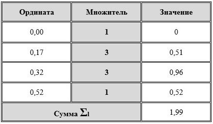 Таблица для вычисления суммы до угла крена 30 градусов