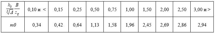 таблица параметра