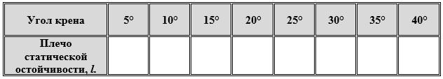 Таблица плеч до угла крена 40 градусов через 5 градусов