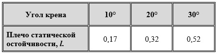 таблица плеч до угла крена 30 градусов