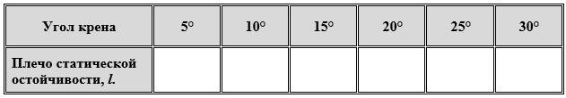 Таблица плеч статической остойчивости