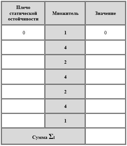 Таблица для вычисления суммы