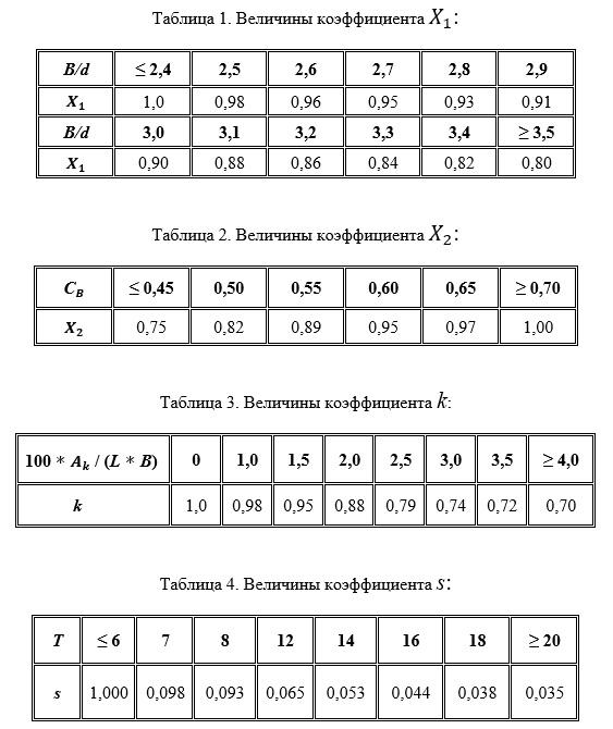 Таблицы коэффициентов