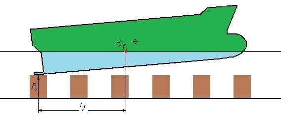 Рисунок постановки судна на кильблоки