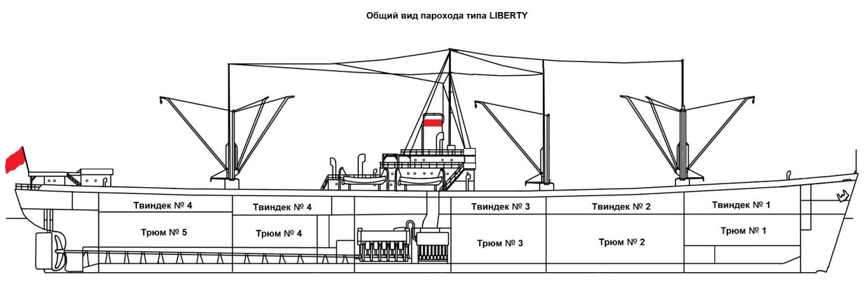 Рисунок с общим расположением парохода типа Liberty