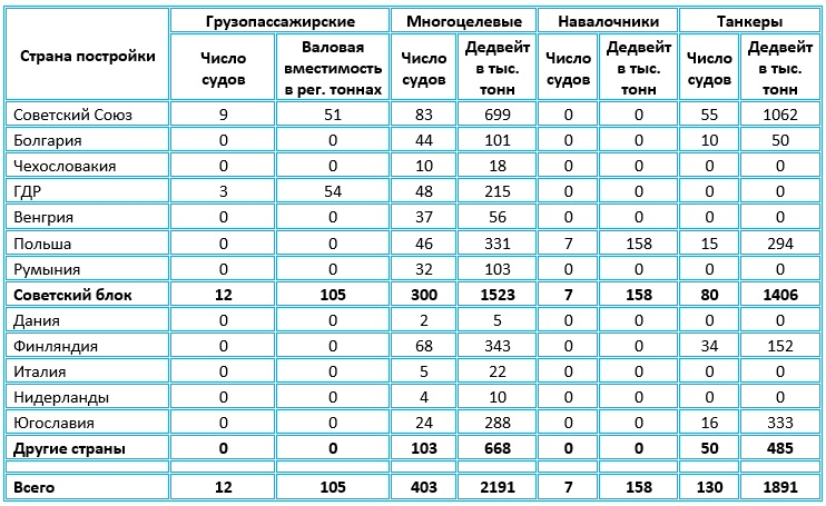 Таблица торговых судов, строящихся для Советского Союза