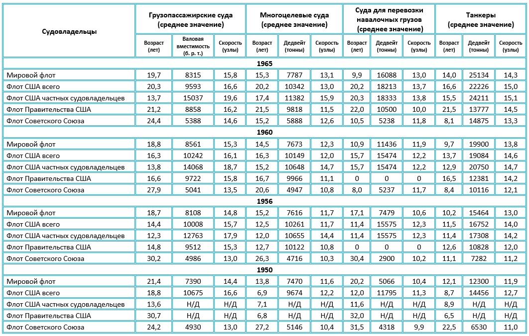 Таблица показателей мирового торгового флота.
