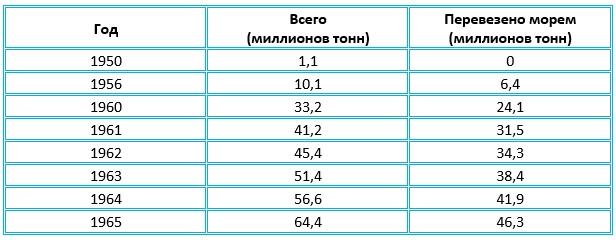 Таблица с показателями экспорта нефти Советским Союзом