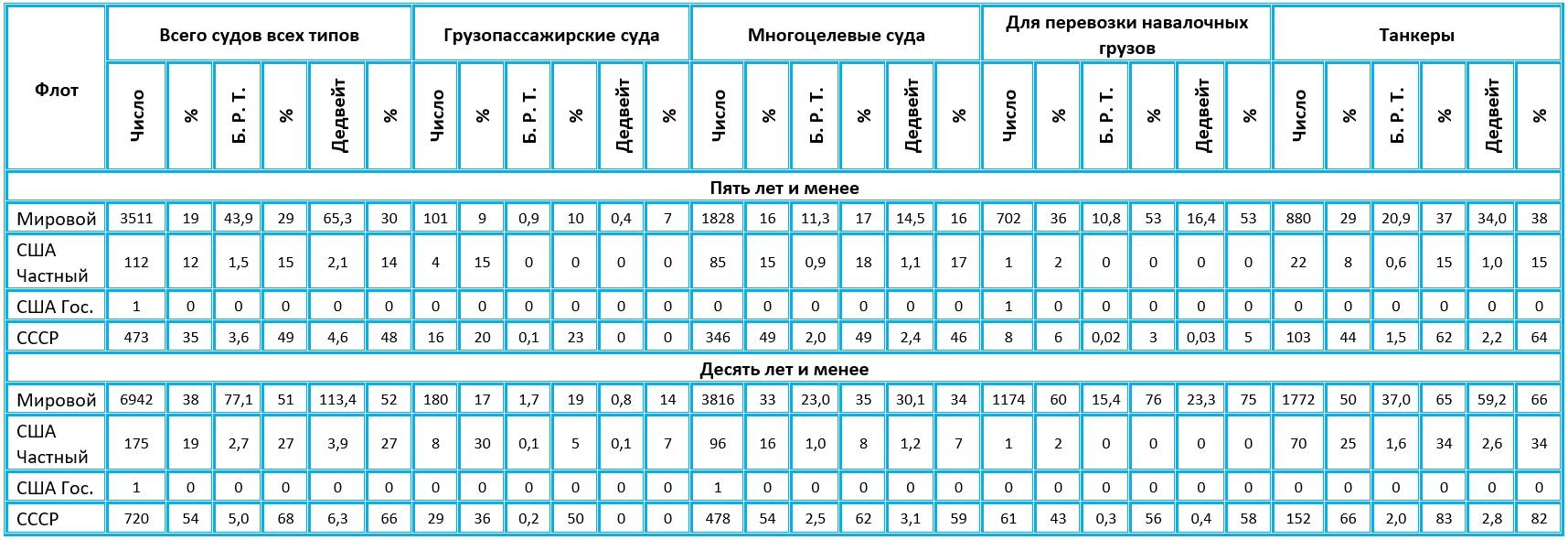 Таблица состава и возраста судов мирового торгового флота