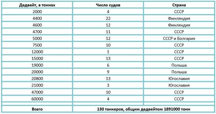 Таблица танкеров для Советского Союза.