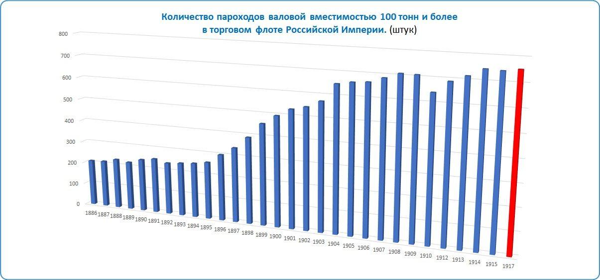 Таблица: Количество пароходов в торговом флоте Российской Империи.