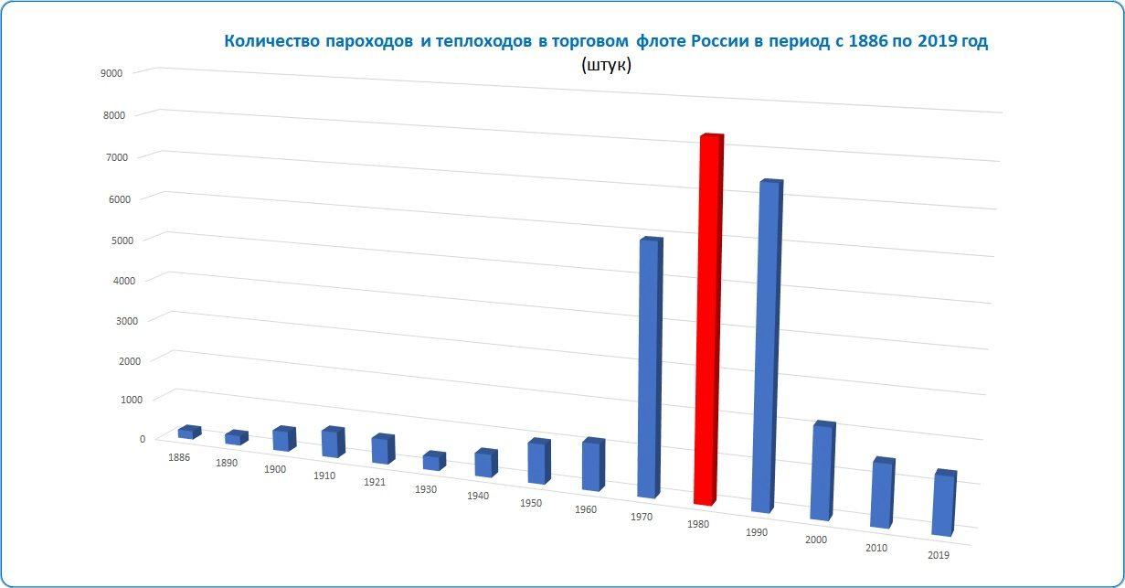 таблица: Количество судов в торговом флоте России