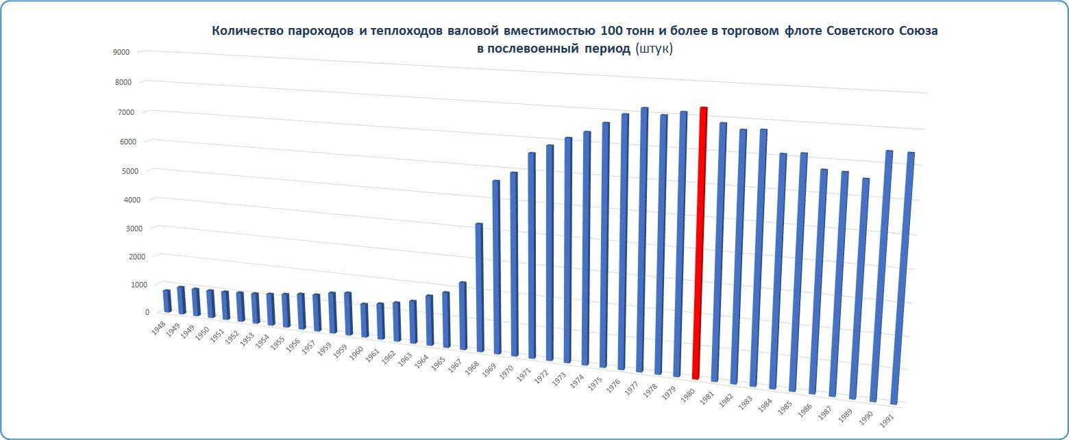 Таблица: Количество судов в торговом флоте СССР в послевоенный период.