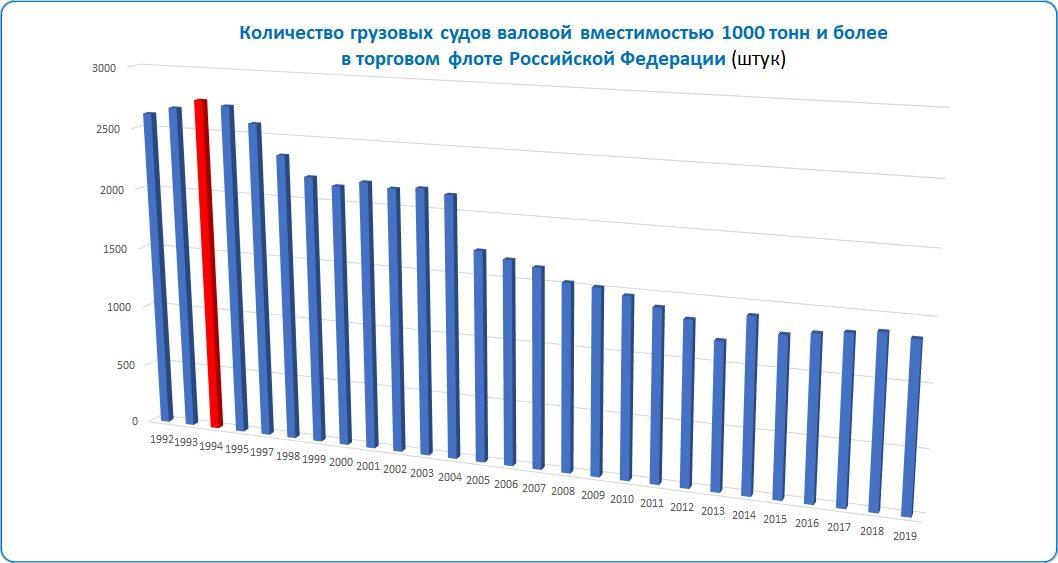 Таблица: Количество судов торгового флота Российской Федерации.