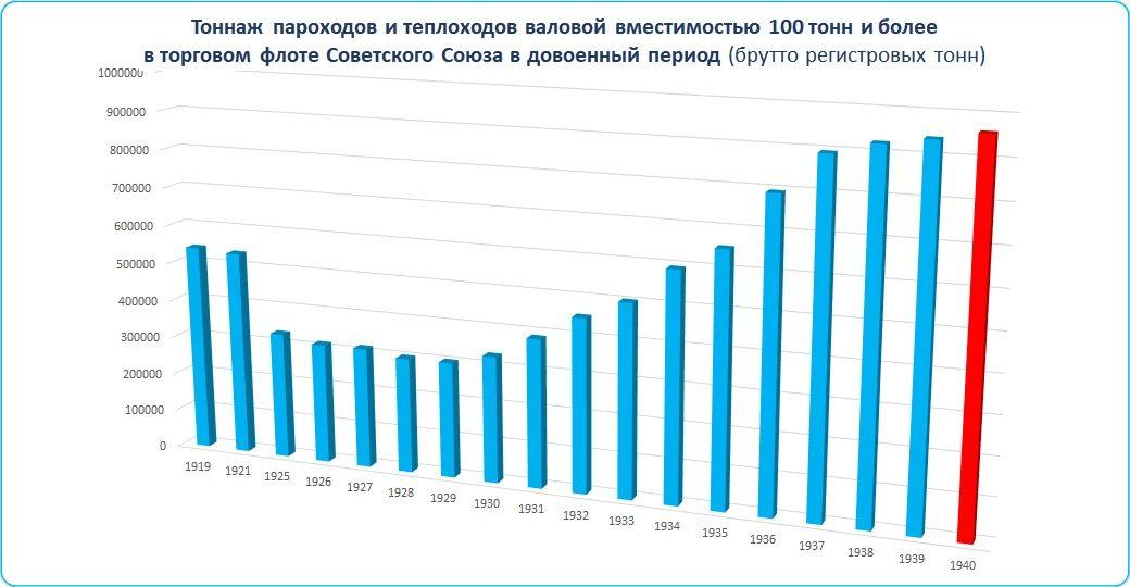 Таблица: Тоннаж торговых судов СССР в довоенный период.