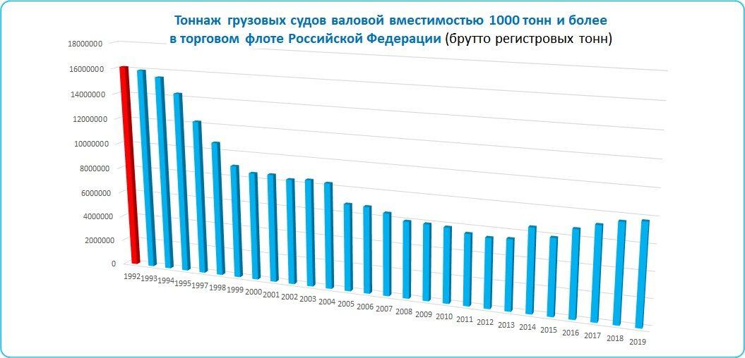 Таблица: Тоннаж грузовых судов торгового флота России.