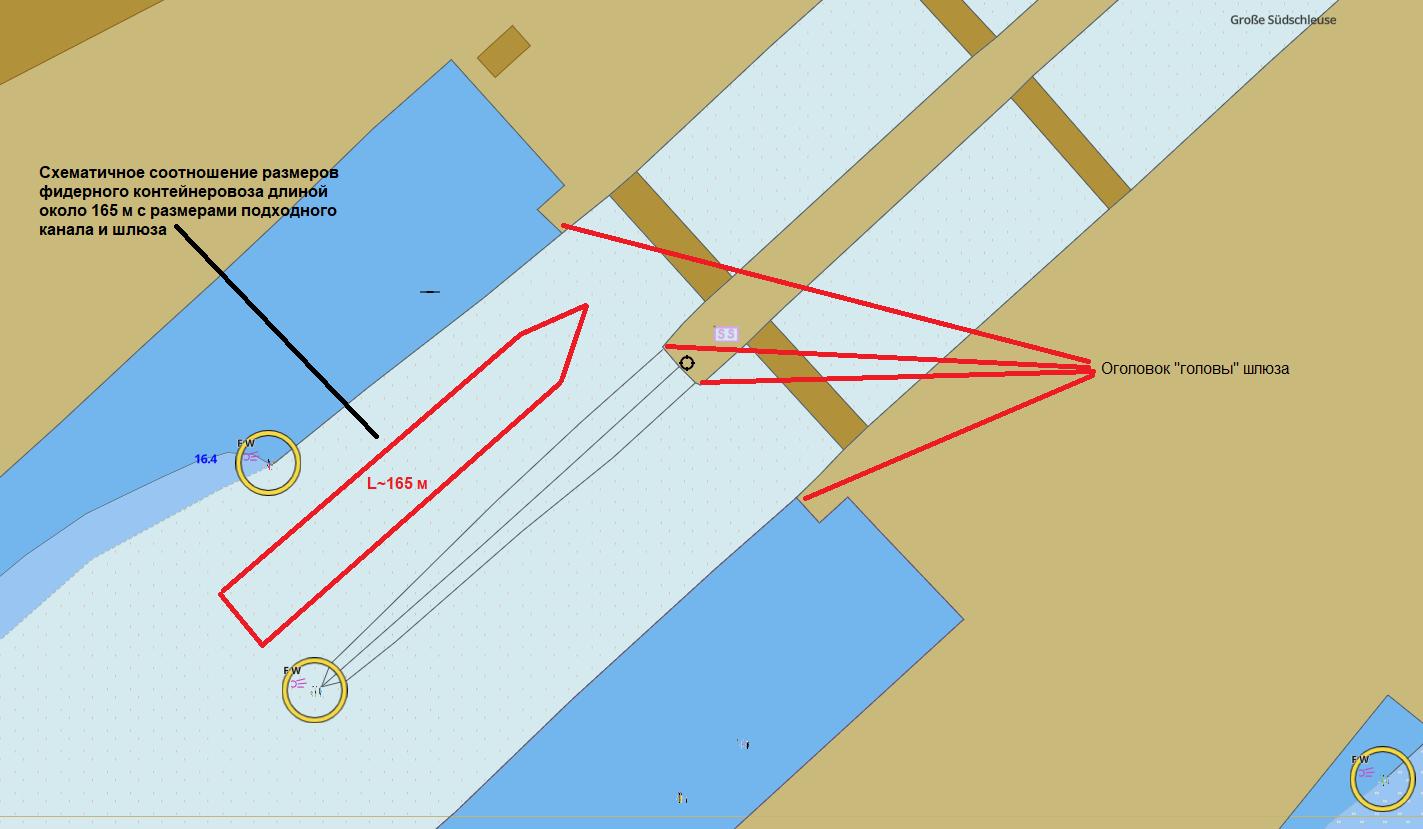 Схема захода судна в шлюз